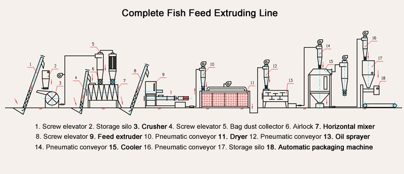 complete fish feed extruding line flowchart