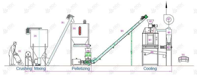 cow feed pellet plant process