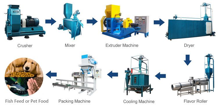 fish feed extruding process