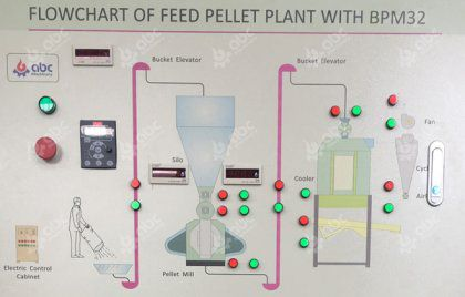 How many steps are there from raw materials to feed pellets?