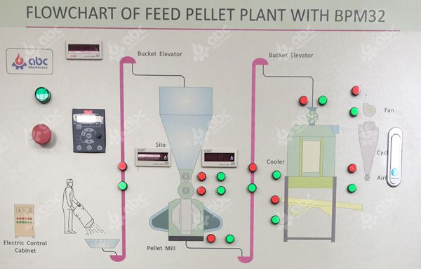 flowchart of feed pellet plant